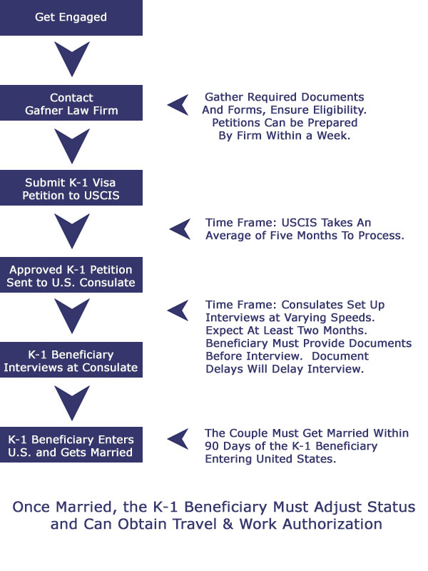 Fiance Visa Process and Flow Chart